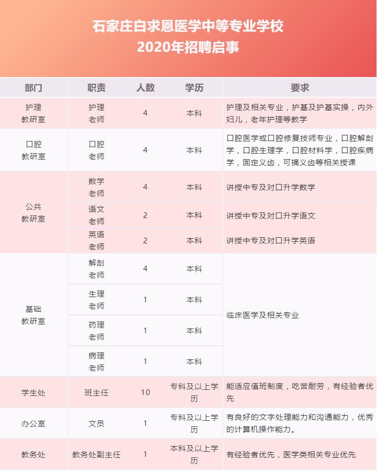 石家庄白求恩医学中等专业学校2020年招聘启事